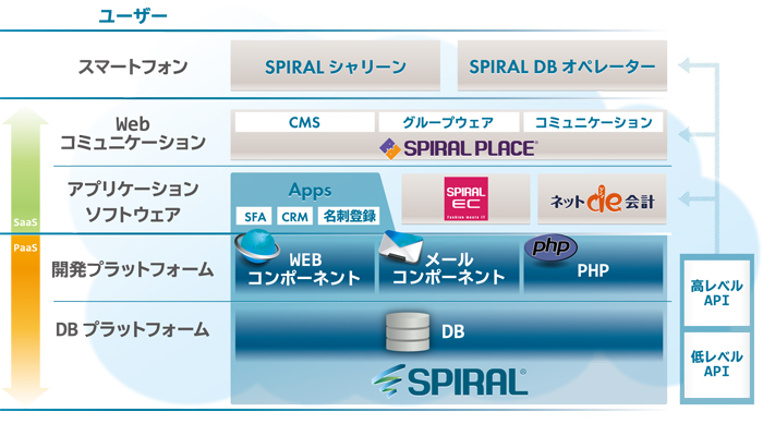 情報資産プラットフォーム事業