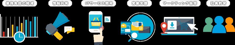 業務負担の軽減 情報共有 ITサービス開発 営業支援 マーケティング施策 社員教育