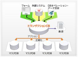画像1 トランザクションDBの全体像