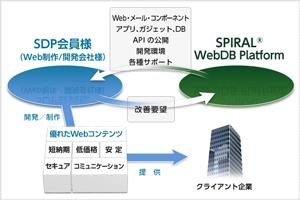 SDPサービス概略
