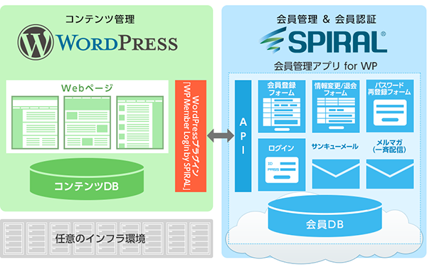WordPressプラグイン「WP Member Login by SPIRAL」