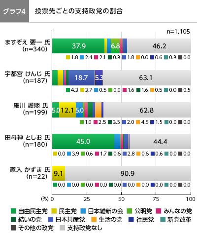 投票先ごとの支持政党の割合