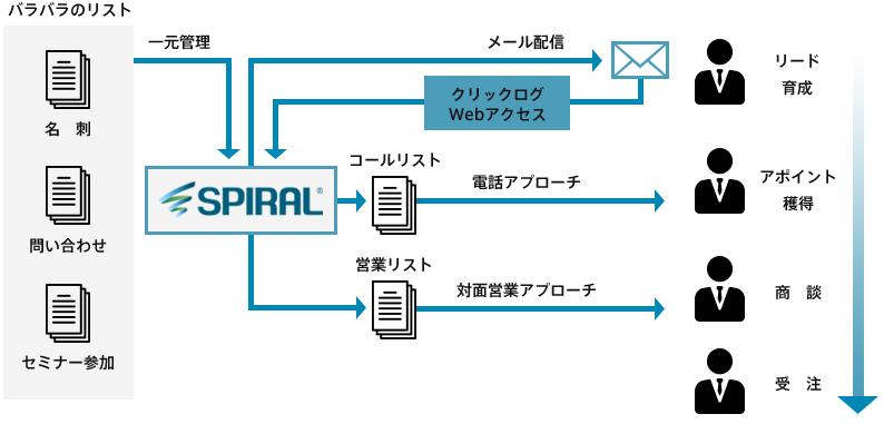 SPIRAL® クロスチャネルアプローチソリューション説明図