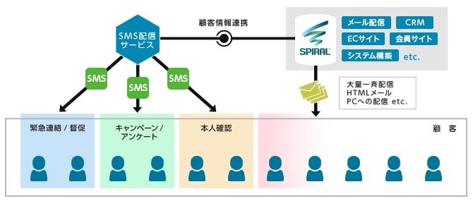 SPIRAL(R) ✕ SMSで顧客情報とコミュニケーションを一括管理