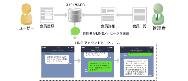 商品、サービスの相談をLINEで個別対応。CS満足度向上でリピーター育成へ