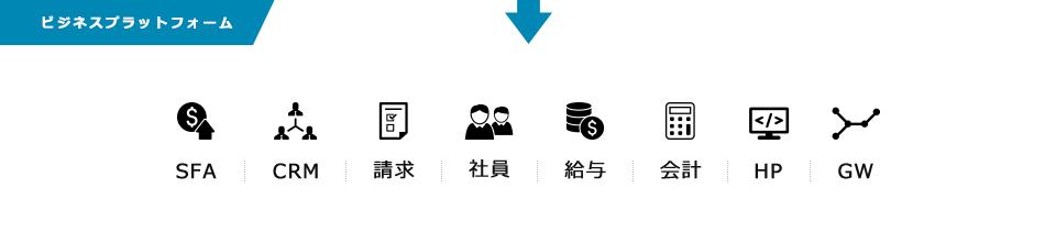 ビジネスプラットフォーム SFA/CRM/請求/社員/給与/会計/HP/GW