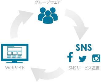 →グループウェア→SNSサービス連携→Webサイト