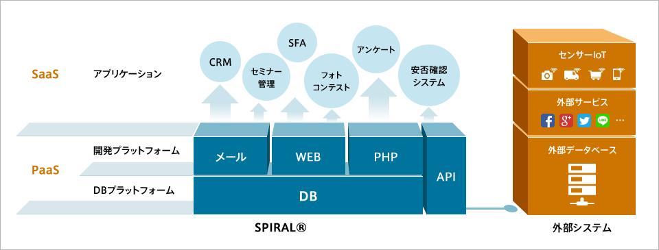 柔軟なアプリケーション構築が可能な仕組み