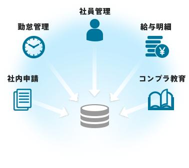 顧客情報、社員情報などを一元管理できる