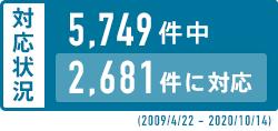 対応状況/4,101件中1,878件に対応(2009/4/22 - 2016/1/6)