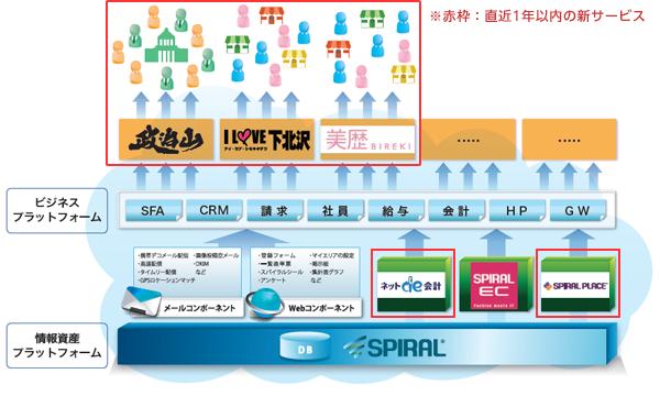 プラットフォーム概念図