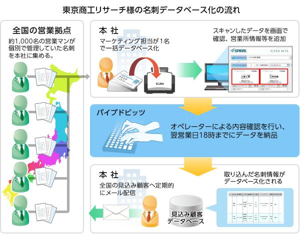 東京商工リサーチ様 フロー図