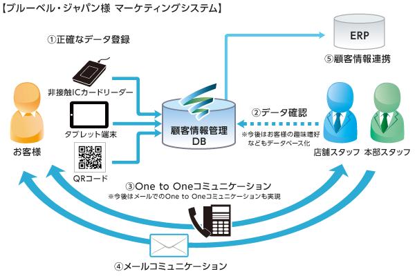 ブルーベル・ジャパン様 マーケティングシステム