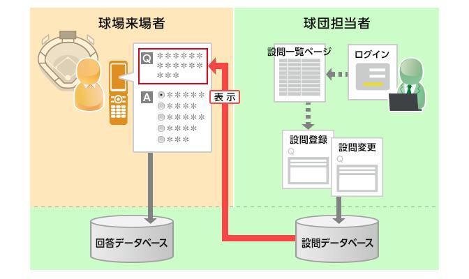 日立ソリューションズ様「クイズキャンペーンシステム概要図」
