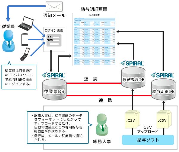ミネルヴァ インテリジェンス様 給与明細書電子化ソリューション 概略図