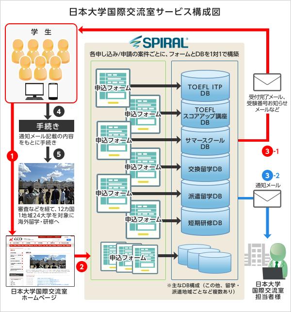 日本大学国際交流室サービス構成図