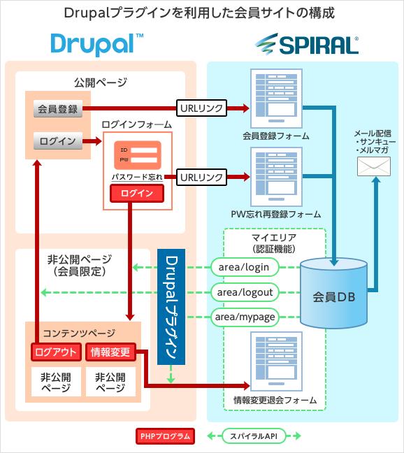 サイバーウィル Drupalプラグインを利用した会員サイトの構成