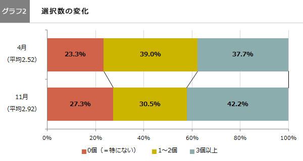 政治山調査:選択数の変化