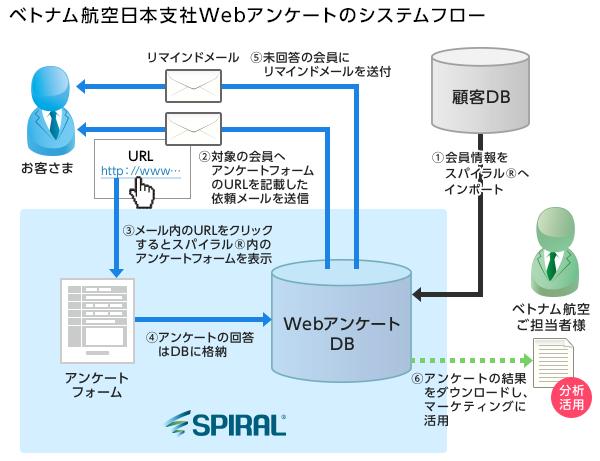 ベトナム航空日本支社Webアンケートのシステムフロー
