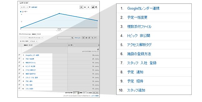 Google Analytics画面イメージ