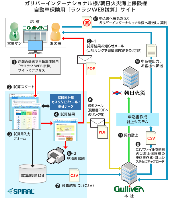 ガリバーインターナショナル様/朝日火災海上保険様 自動車保険用「ラクラクWEB試算」フロー図