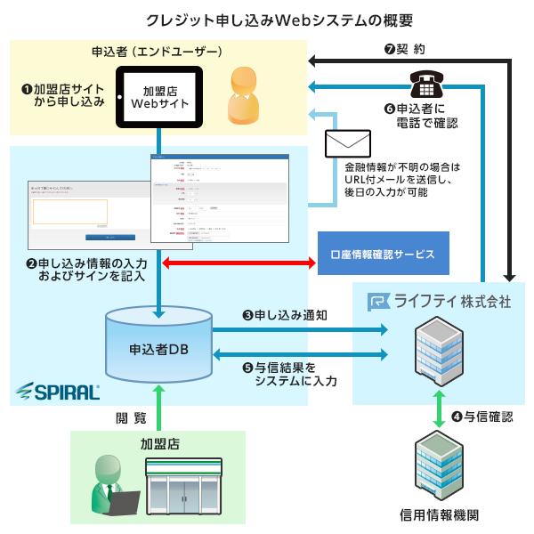 クレジット申し込みWebシステムの概要