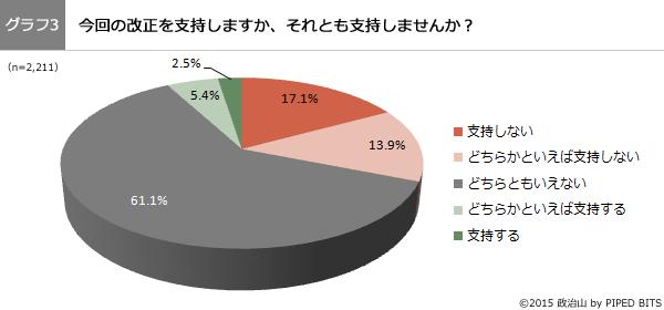 グラフ3:今回の改正を支持しますか、それとも支持しませんか?