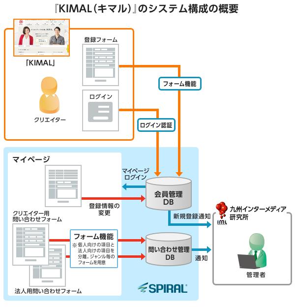 『KIMAL(キマル)』のシステム構成の概要