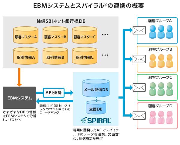 EBMシステムとスパイラル®の連携の概要