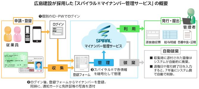 広島建設が採用した「スパイラル®マイナンバー管理サービス」の概要