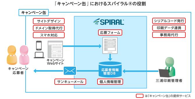 「キャンペーン缶」におけるスパイラル(R)の役割