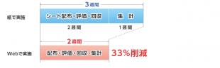 Web人事考課事例002