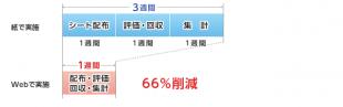 Web人事考課事例003