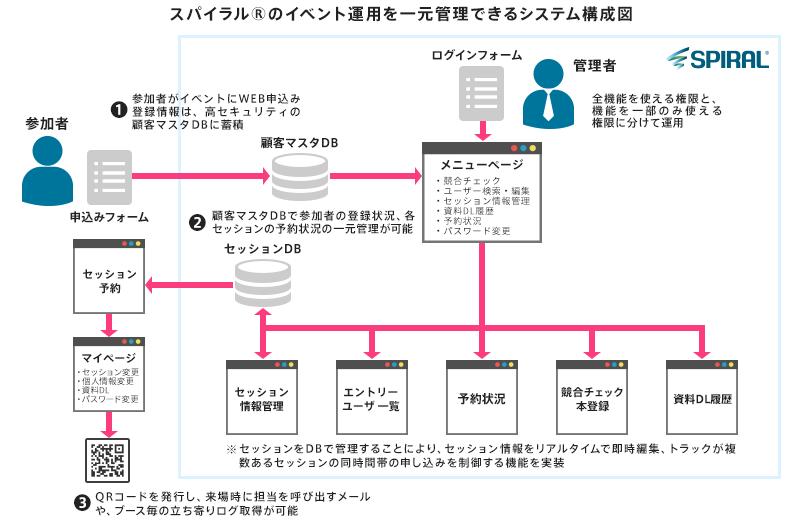 スパイラル®のイベント運用を一元管理できるシステム構成図