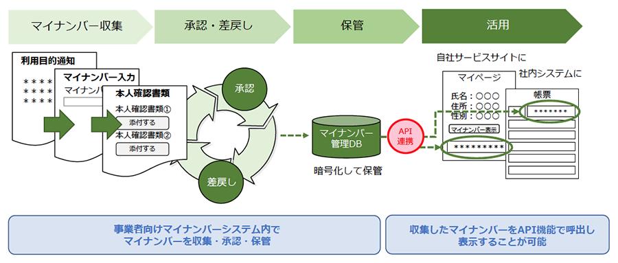 「事業者向けマイナンバーシステム」フロー図