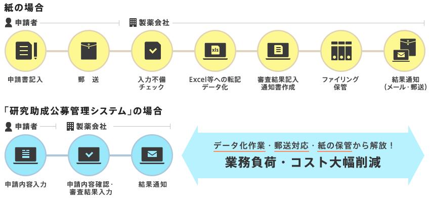 研究助成公募管理システム フロー図