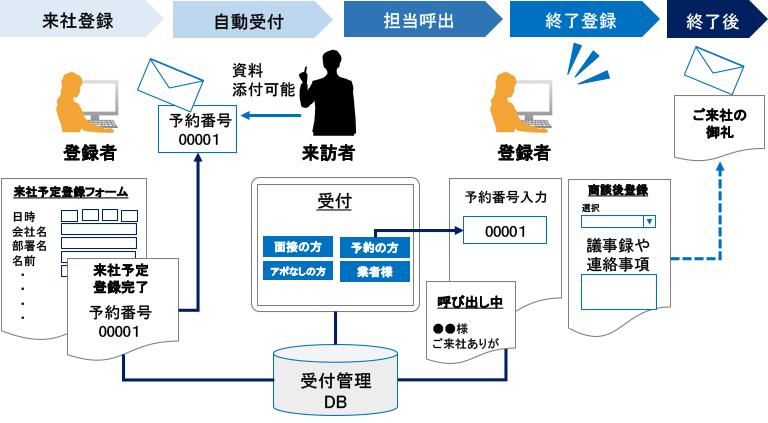 来訪者受付管理システム フロー図