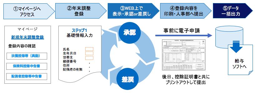 年末調整Web申請システムの概要
