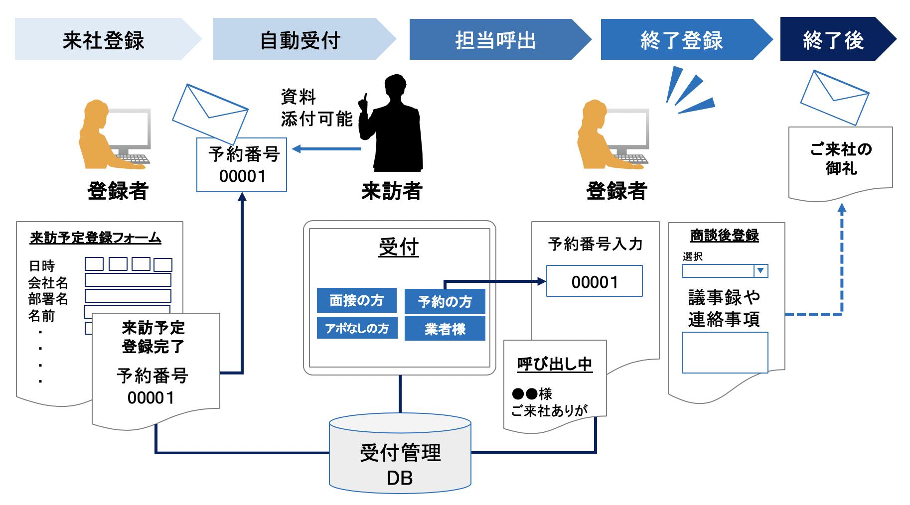 来訪者受付管理システムの概要